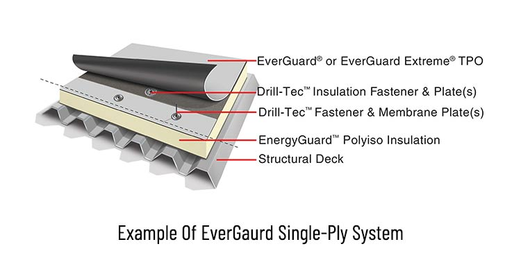 Single-ply applications (TPO, PVC and EPDM) | SQI Roofing